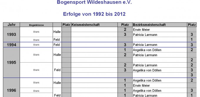 Medaillen-Erfolgsbilanz des Bogensport-Wildeshausen e.V.